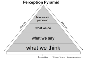 perceptionpyramid